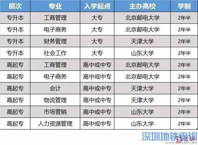 """深圳市总工会第十届""""圆梦计划""""2000元读名牌大学1500个名额等你!"""