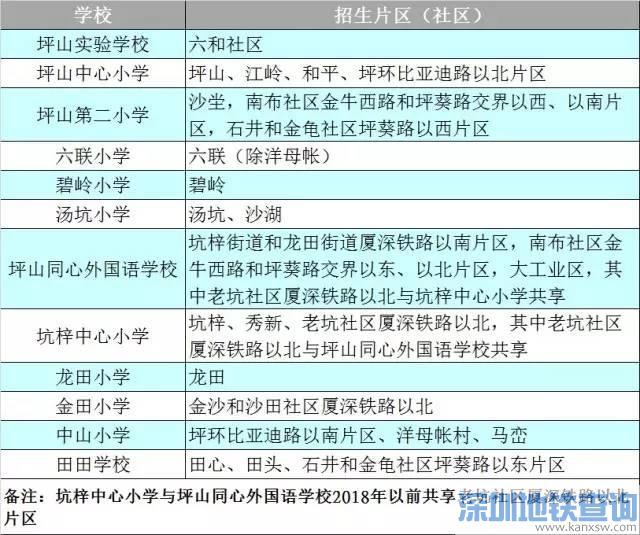 深圳坪山区学区划分新调整正公示 2017坪山区小学初中学位划分分布图