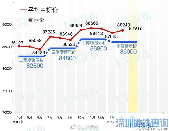3月沪牌拍卖:平均成交价为87916元 中标率为4.0%