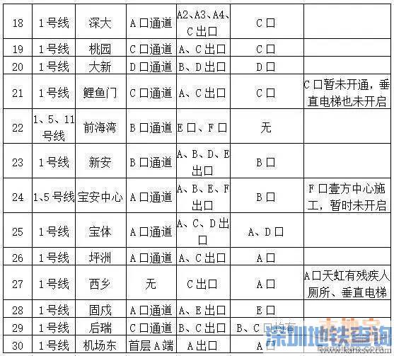 深圳地铁各站点厕所洗手间、垂直电梯位置分布一览表(201最新)