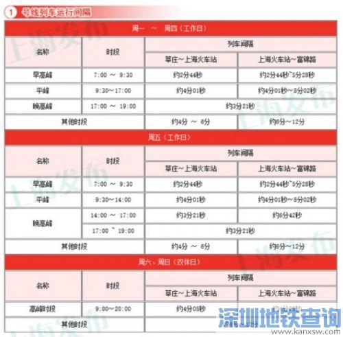 上海14条地铁线最新运行间隔一览