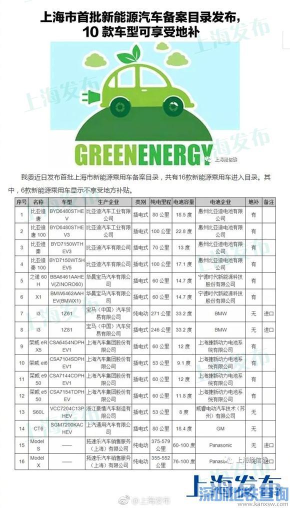 沪新能源车备案目录发布 宝马特斯拉部分车型无缘地方补贴
