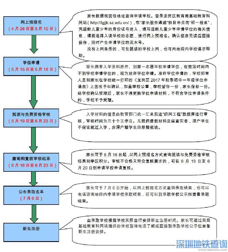 深圳龙岗区2017年义务教育阶段初中一年级公办学位申请指南