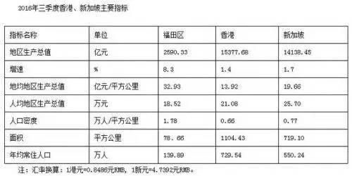 2016广东十强区最新出炉附排行榜 深圳占5个席位