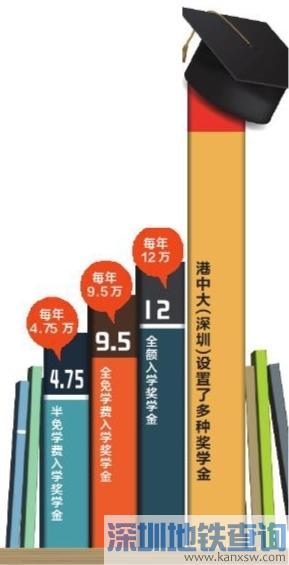 港中大(深圳)2017年拟招本科生900余人 4月15日起报名
