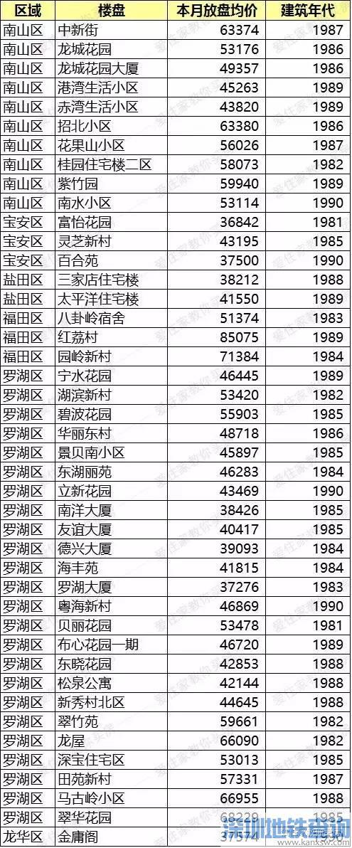 深圳各区30年楼龄小区2017最新价格表