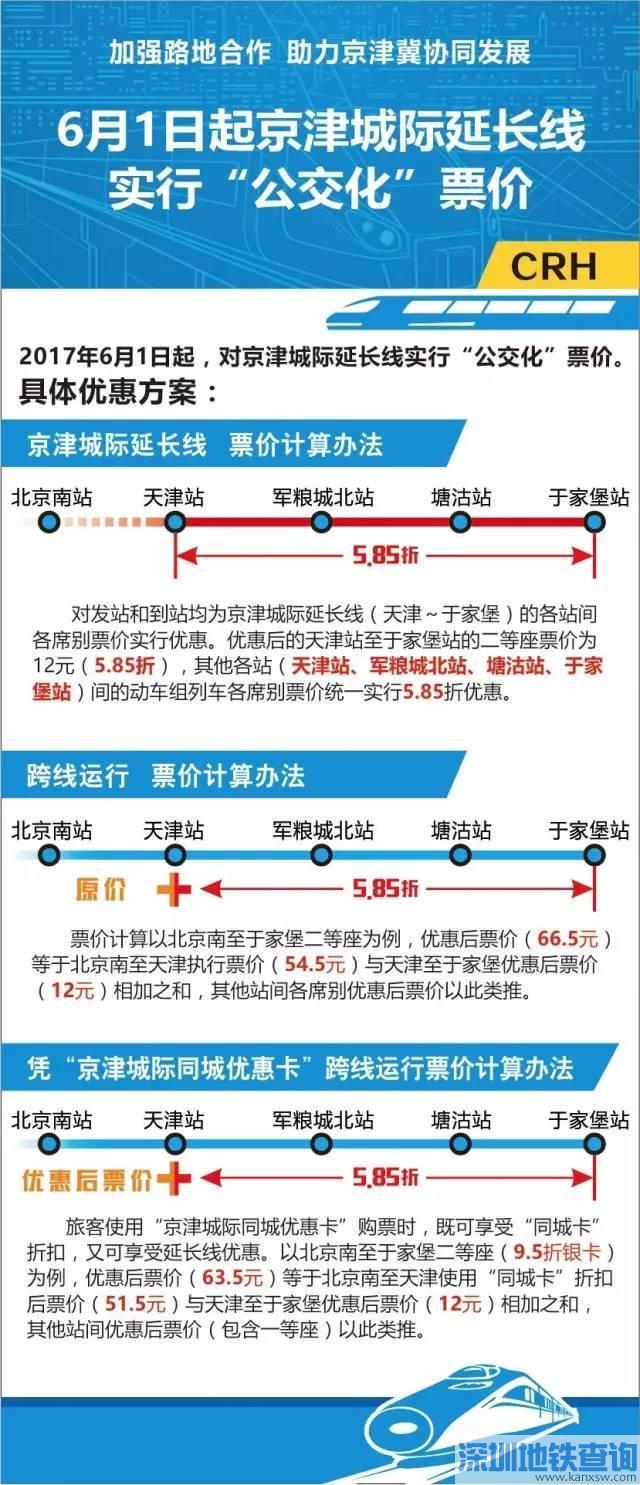 """京津城际延长线6月1日起实行""""公交化""""票价 具体价格最高5.85折!"""