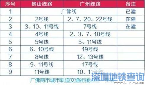 佛山地铁未来与广州相连通的9条地铁有哪些?