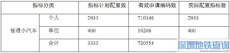 深圳个人小汽车增量指标结果查询
