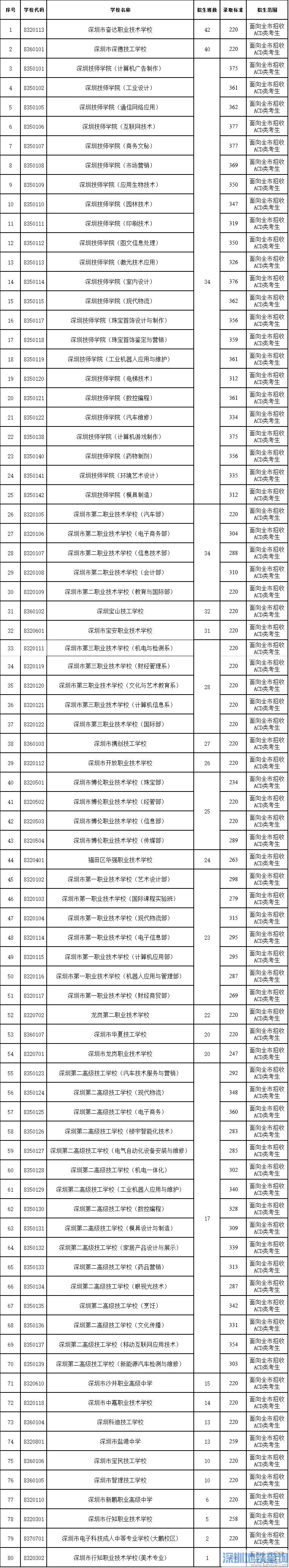 深圳第二批高中录取标准来了 深圳市2017年高中阶段学校第二批录取标准