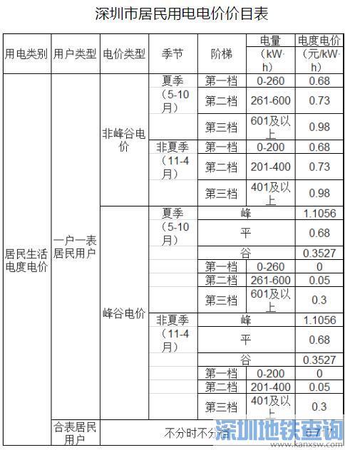 深圳电费每度降价1.39分(附最新电价价目表)