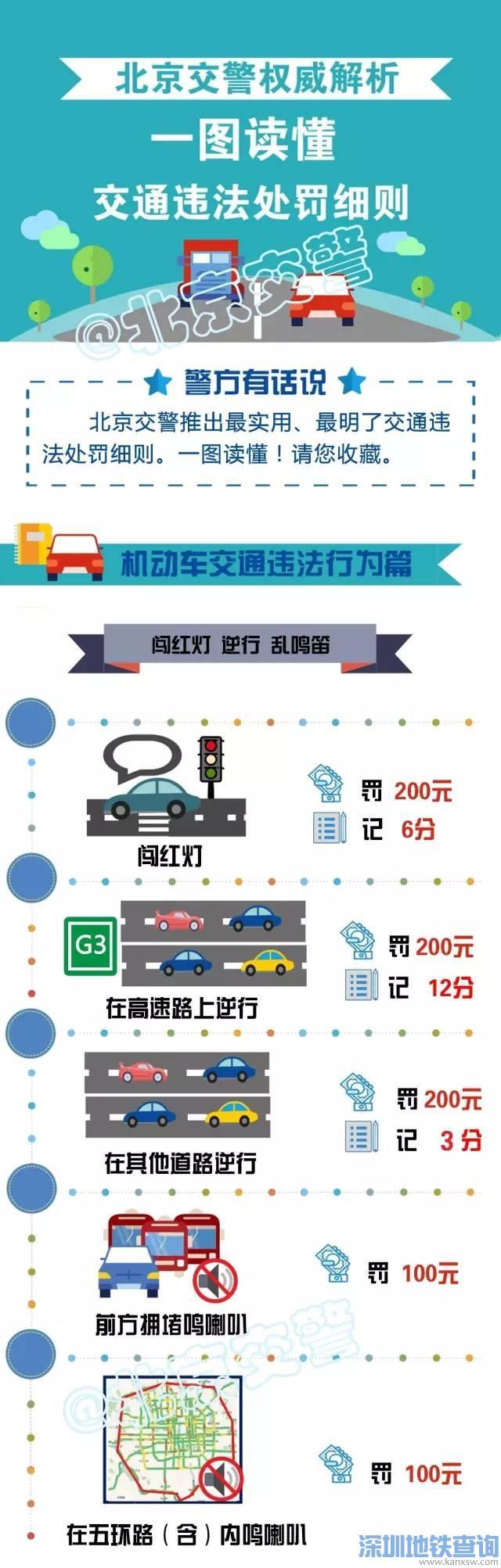 2017北京常见交通违法处罚标准(还有8种交通违章可申诉)
