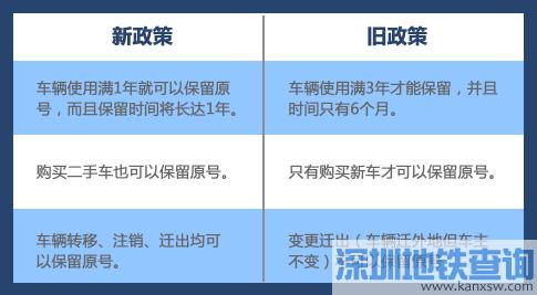 2017深圳车牌可以转让给他人吗 换车要不要重新选号?