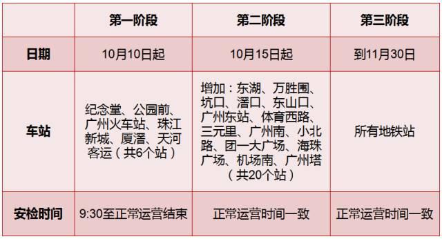 广州地铁2017年10月15日安检升级第二阶段站点一览
