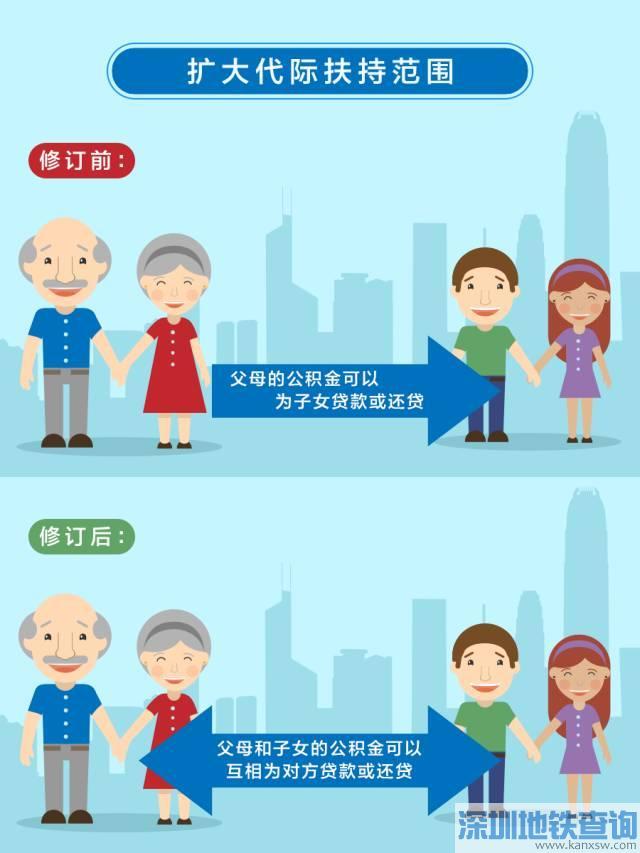 深圳公积金贷款新规9月28日起正式实施 子女与父母可互相还贷