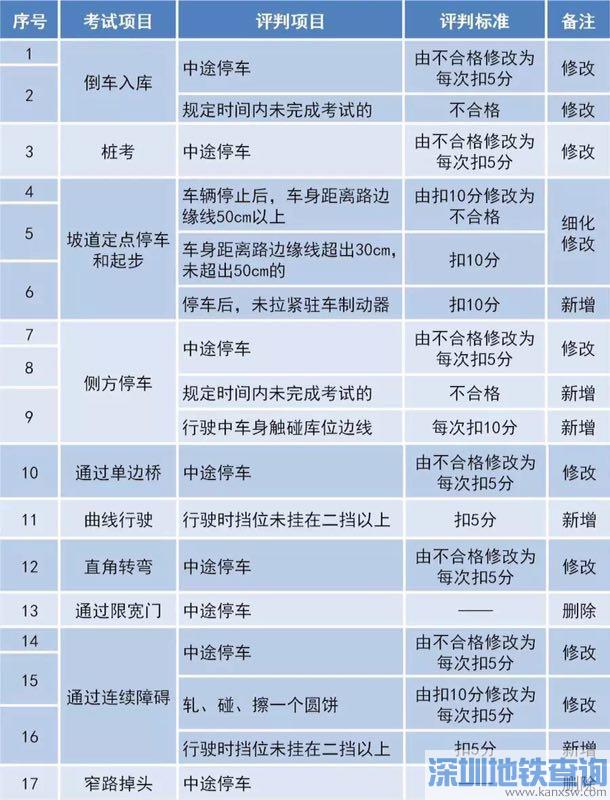 深圳10月1日起学车将实施驾考评判新标准 并没有网传的那么难