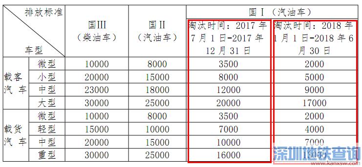 深圳即日起暂停验收报废车辆 预约交车系统近日上线