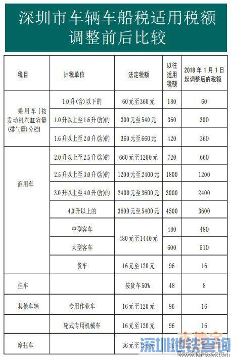 深圳车辆车船税税额2018年起正式降低 看看调整前后能省多少钱