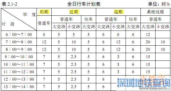 深圳地铁13号线运营安排一览(首末班车时间、行车计划、发车间隔)