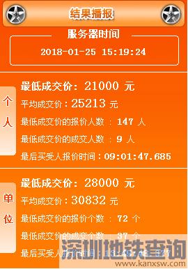 2018年1月广州车牌竞价结果 最新车牌价格出炉