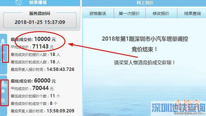 深圳2018年第1期车牌竞价结束 最低成交价1万元