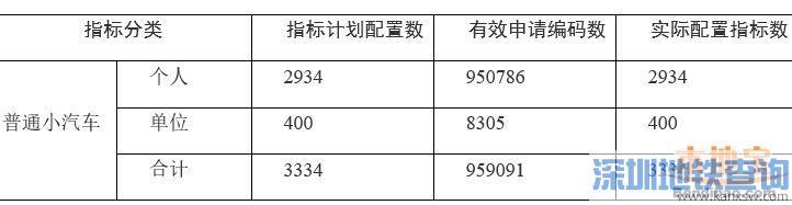 深圳2018年第1期车牌摇号结束 个人摇号中签率0.309%