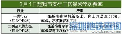 深圳3月1日起实行工伤保险浮动费率 附最新浮动费率