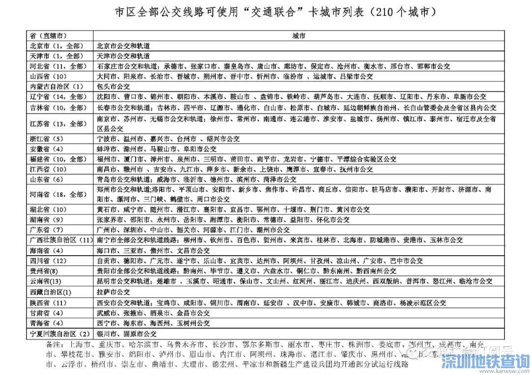 哪些城市可以支持使用广州全国一卡通羊城通卡?(附城市名单)