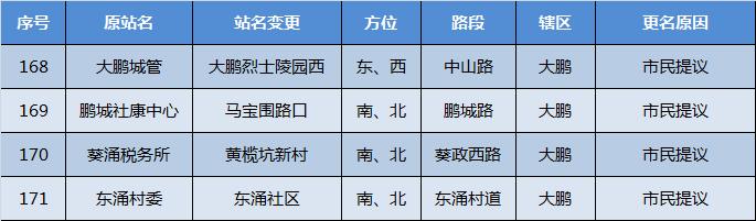 深圳公交171个站点近期拟改名 附详细名单