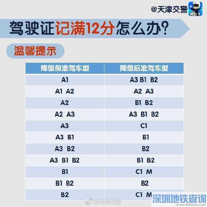 驾驶证记满12分怎么办?北京交警权威指南