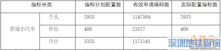 深圳11月小汽车车牌指标摇号竞价结束 摇号总人数超117万