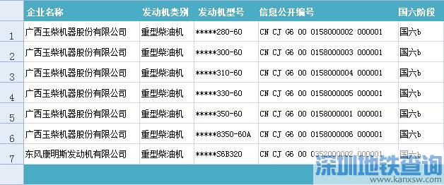 符合国6排放标准重型柴油车车(机)型名单大全(最新)