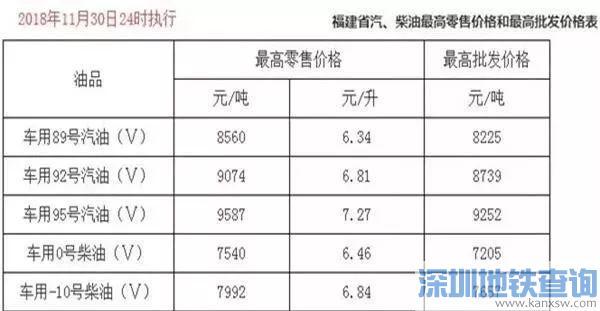 12月1日起各省最新油价详细表出炉 快来看看你那里多少