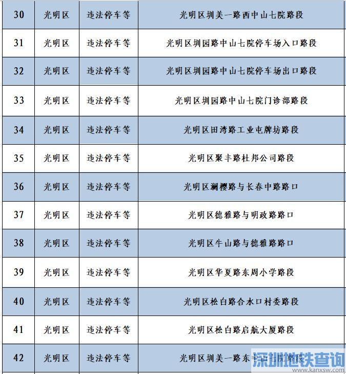 深圳56套电子警察12月8日新上线具体分布位置一览 专拍这些违法行为