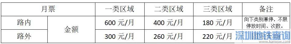 2018-2019沈阳路内停车月票最新办理方式、收费标准