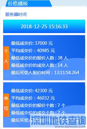 2018年12月广州车牌竞价结果 个人均价40985元