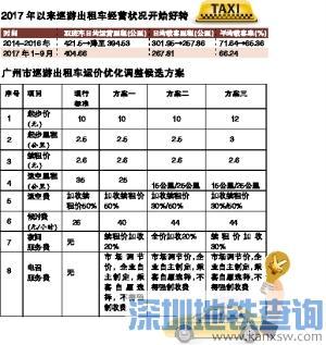 2018广州出租车运价调整听证会:近八成代表赞成提高起步价