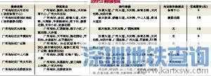 广州如约巴士2018春运接驳夜间列车时间、线路及票价一览