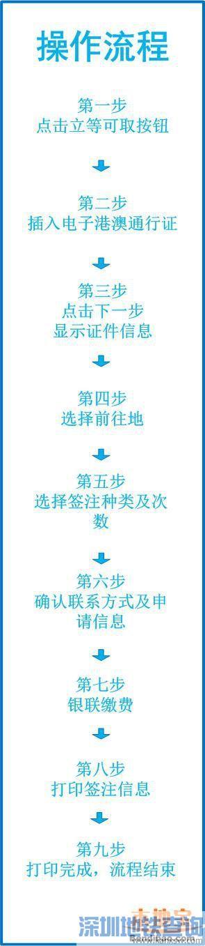 深圳可自助签注电子往来台湾通行证 无需预约立等可取