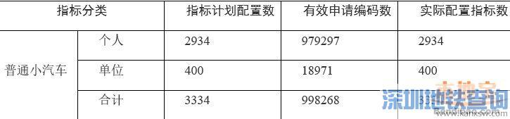 深圳2018年第3期车牌摇号结束 中签率低至0.334%