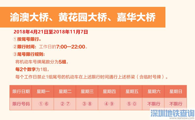2018重庆限行尾号规定(每周一至周五)