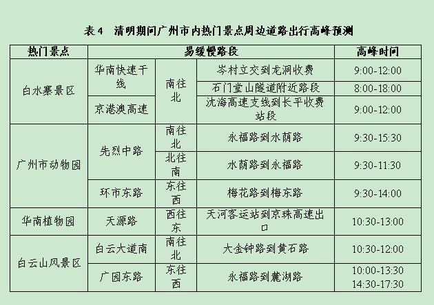 2018清明节广东哪条高速公路车最多?广东清明自驾避堵线路