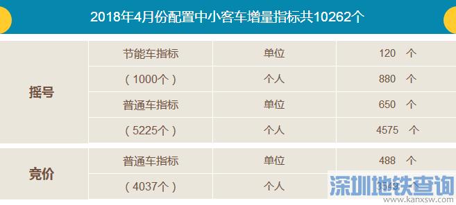 广州2018年4月中小客车增量指标(摇号+竞价)共10262个