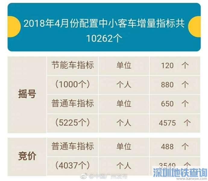 广州2018年4月份车牌竞价时间:4月25日