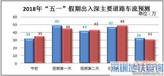 2018五一假期深圳东部景区将迎车流高峰 建议避开东部沿海道路