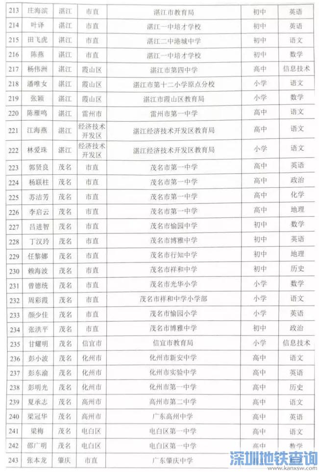 广东哪个地方学校名师最多?快来看看你的老师有没有上榜!