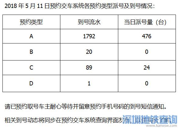 深圳车辆报废预约系统排队派号进度最新情况