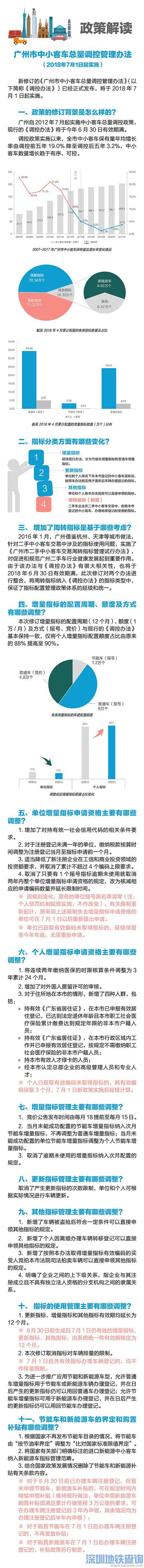 2018广州车牌更新10年政策 新政官方解读一览(图)