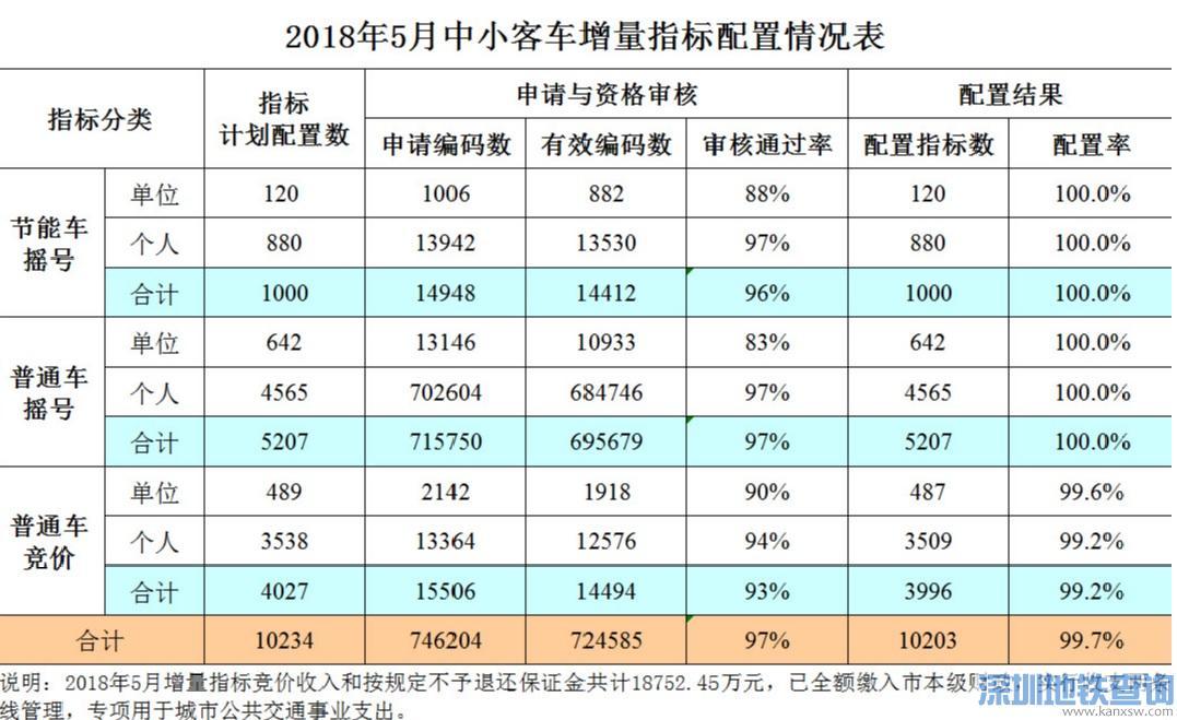 广州2018年5月车牌摇号配置结果情况表