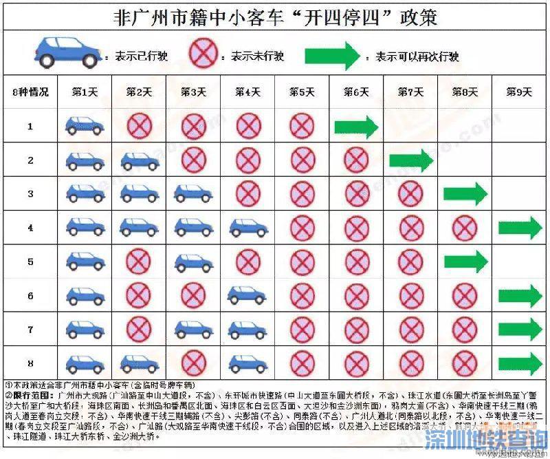 广州2018年开车限行几月开始?